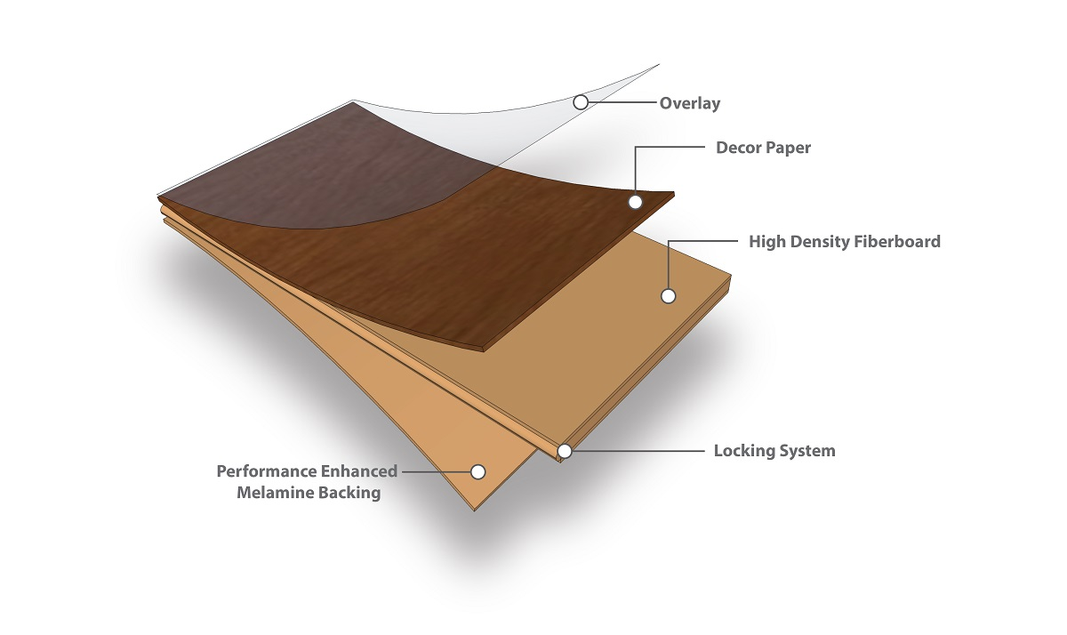 Laminate Floors in Pakistan